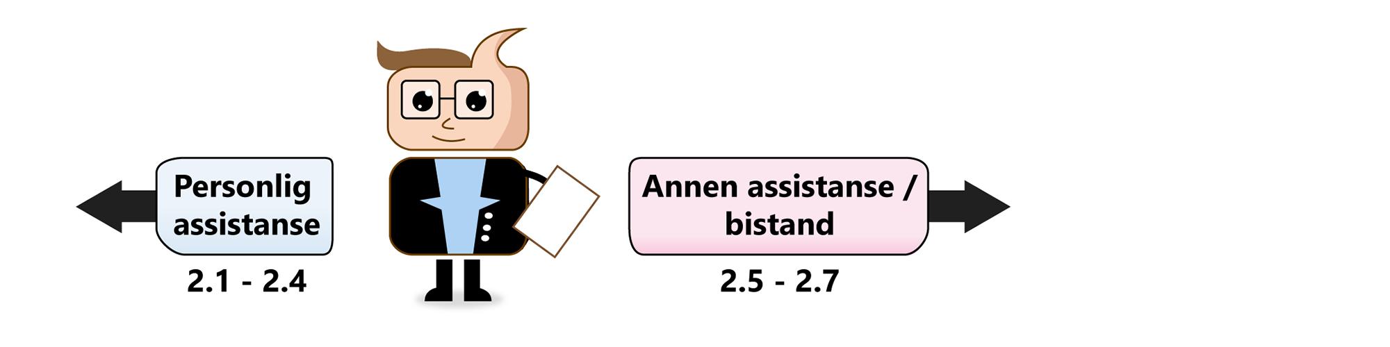 Illustrasjon til del 2 - Snakk om BPA Saksbehandler gir veiledning om hva som er personlig assistanse og hva som er annen bistand.