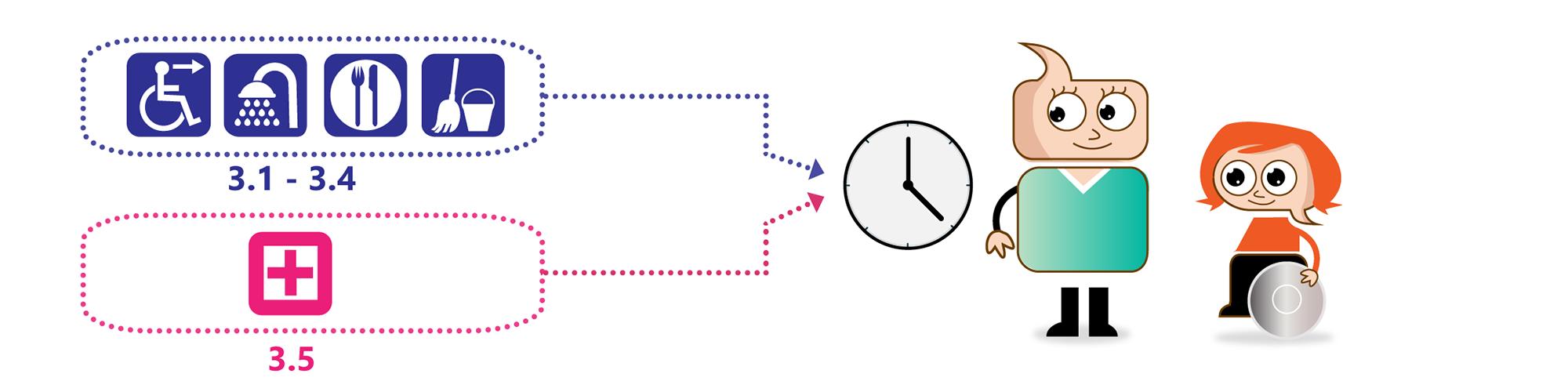 Illustrasjon til del 3 - Snakk om BPA Bildet illustrer ulik form for personlig assistanse til daglige gjøremål og det som er symbol for helsetjenester.